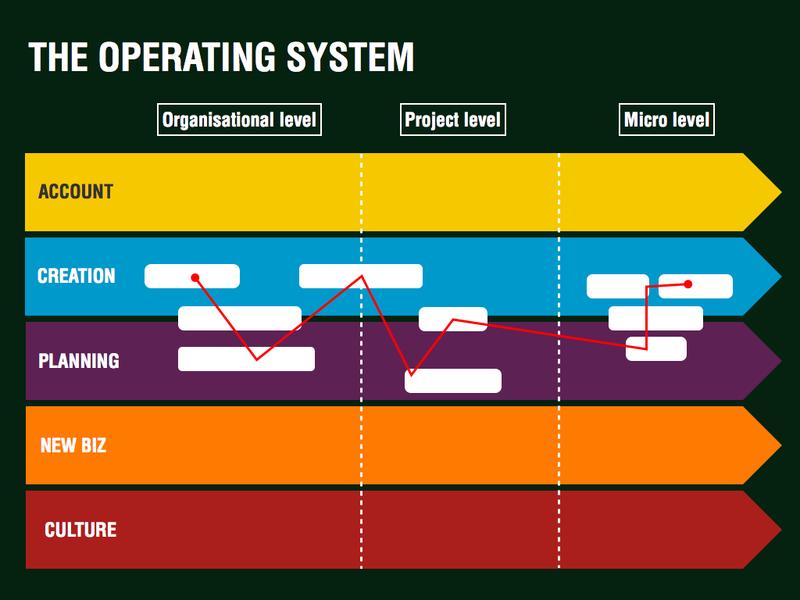 Operating system.003
